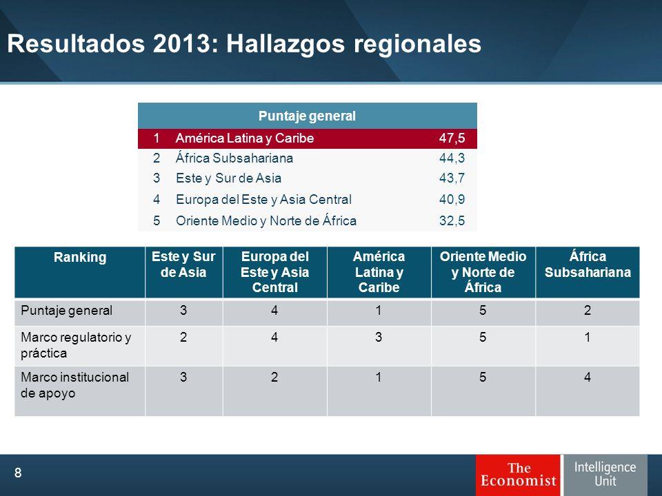 Resultados 2013: Hallazgos regionales