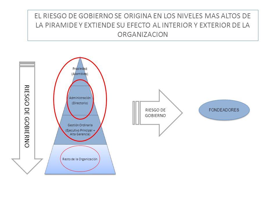 EL RIESGO DE GOBIERNO SE ORIGINA EN LOS NIVELES MAS ALTOS DE LA PIRAMIDE Y EXTIENDE SU EFECTO AL INTERIOR Y EXTERIOR DE LA ORGANIZACION