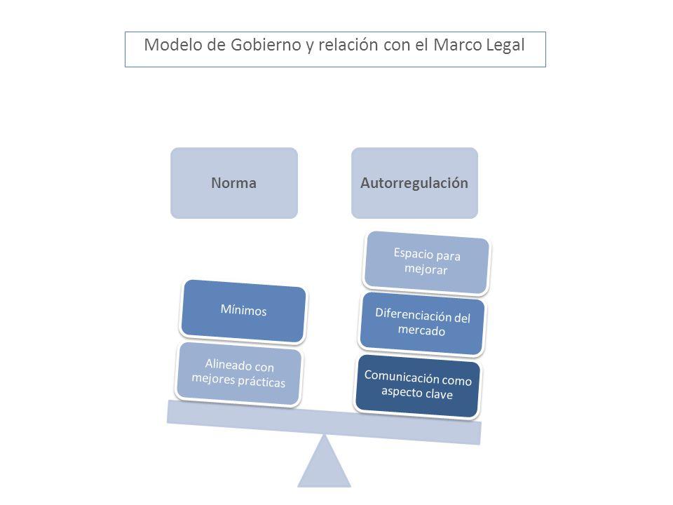 Modelo de Gobierno y relación con el Marco Legal