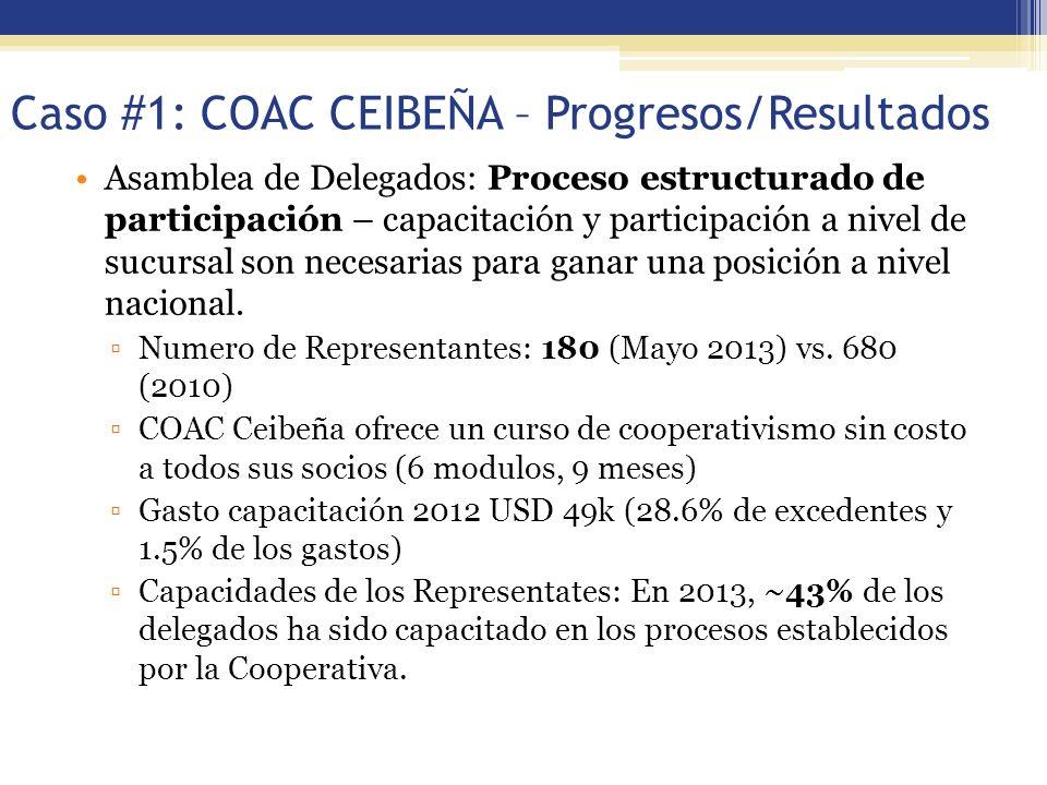 Caso #1: COAC CEIBEÑA – Progresos/Resultados