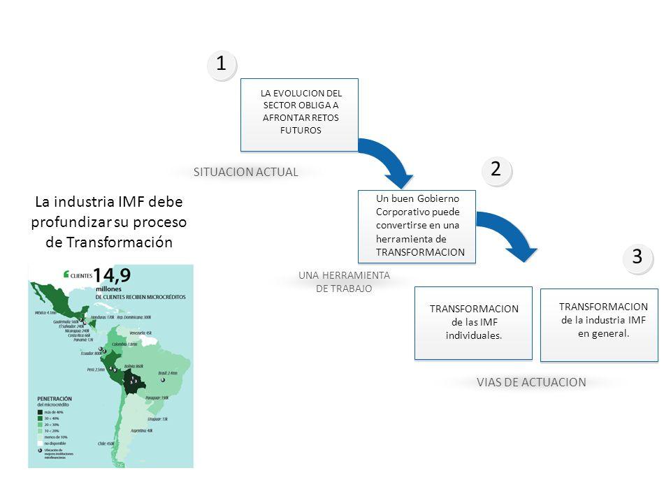 1 2 3 La industria IMF debe profundizar su proceso de Transformación