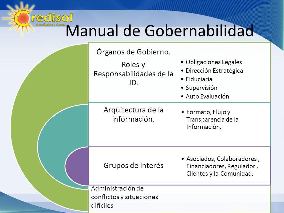Manual de Gobernabilidad