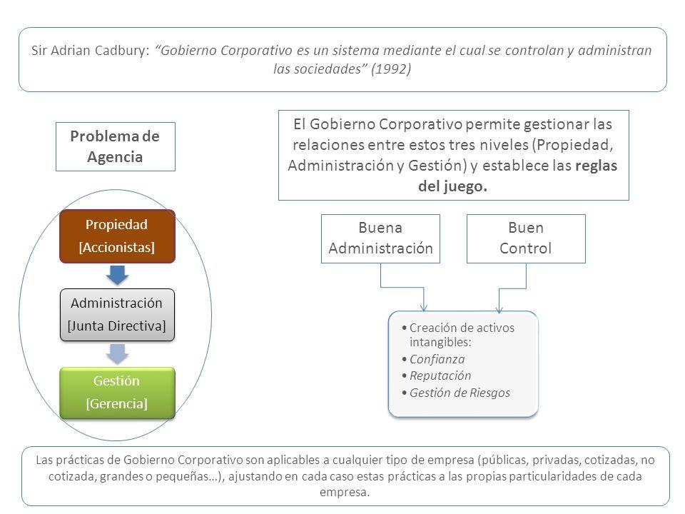 IAAGSir Adrian Cadbury: Gobierno Corporativo es un sistema mediante el cual se controlan y administran las sociedades (1992)