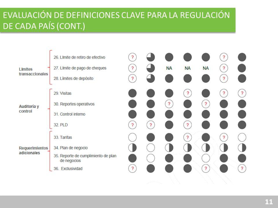 Evaluación de definiciones clave para la regulación de cada país (cont