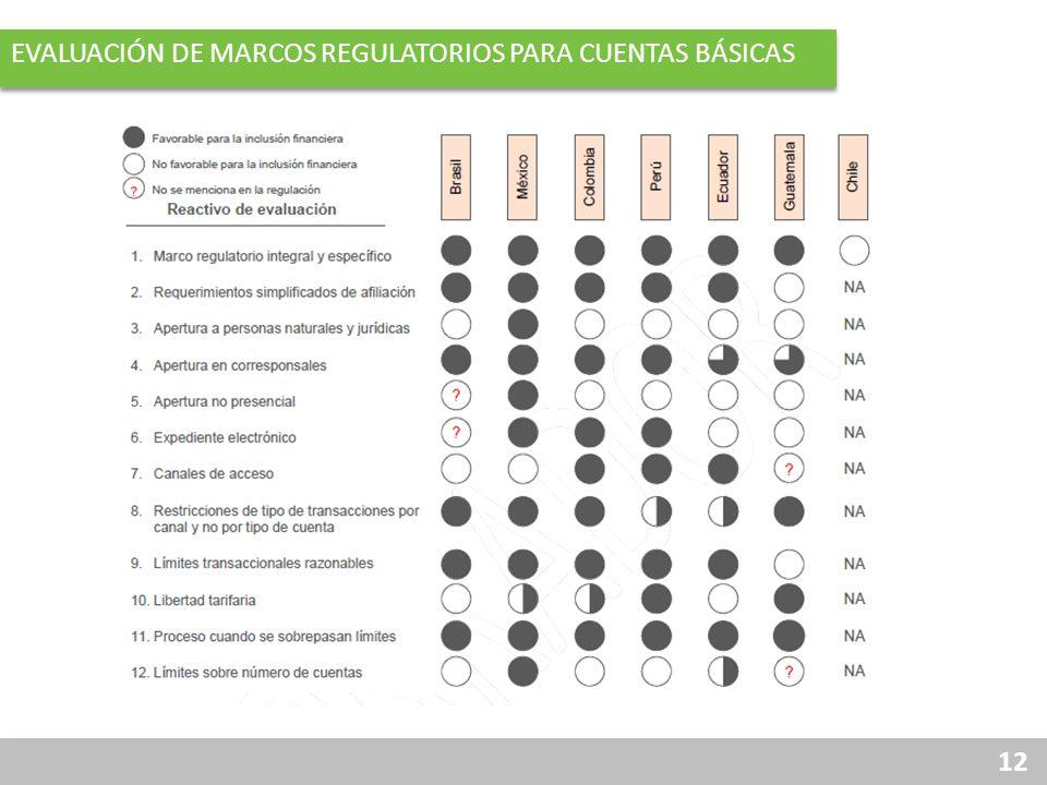 Evaluación de Marcos Regulatorios para CUENTAS BÁSICAS
