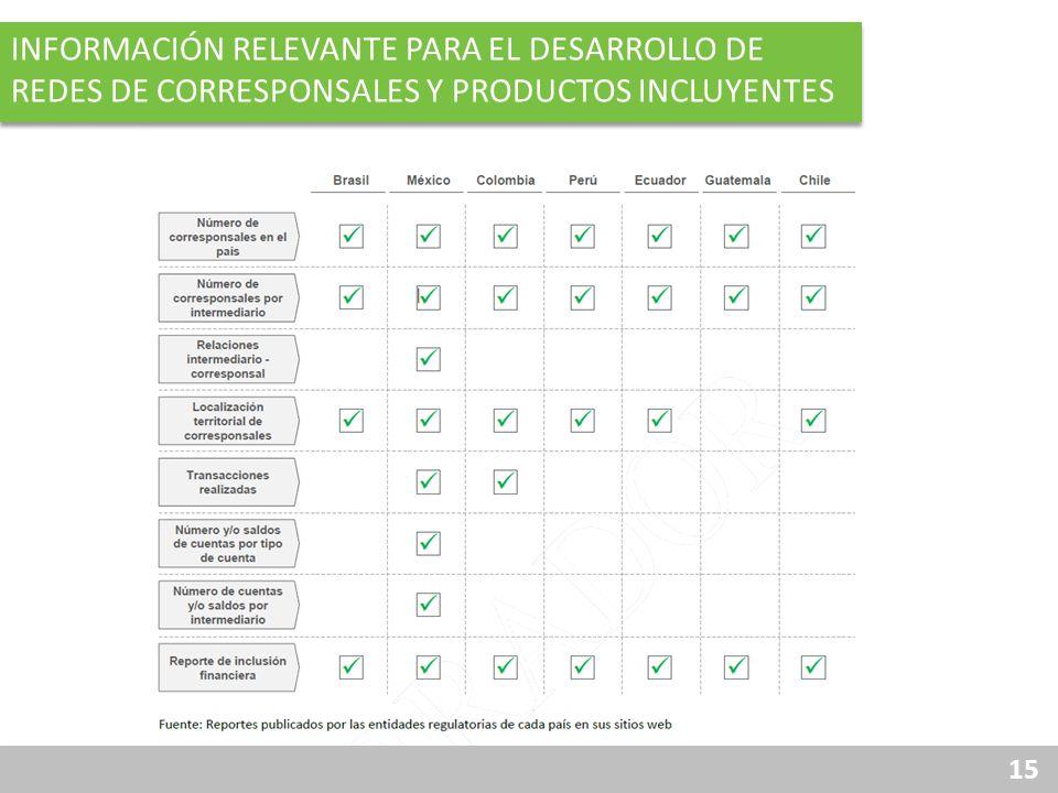 información relevante para el desarrollo de redes de corresponsales y productos incluyentes