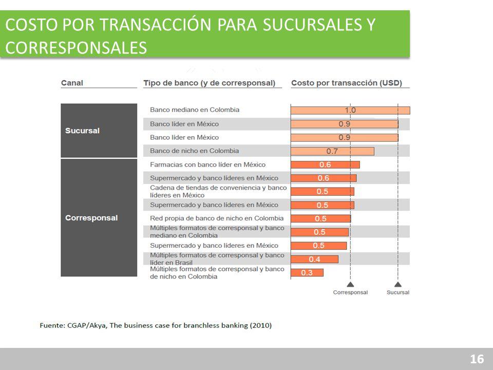 Costo por transacción para sucursales y corresponsales