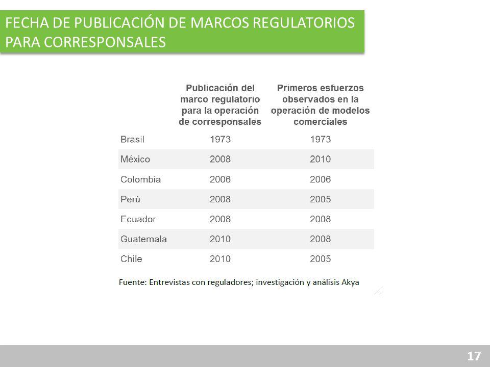 Fecha de publicación de marcos regulatorios para corresponsales