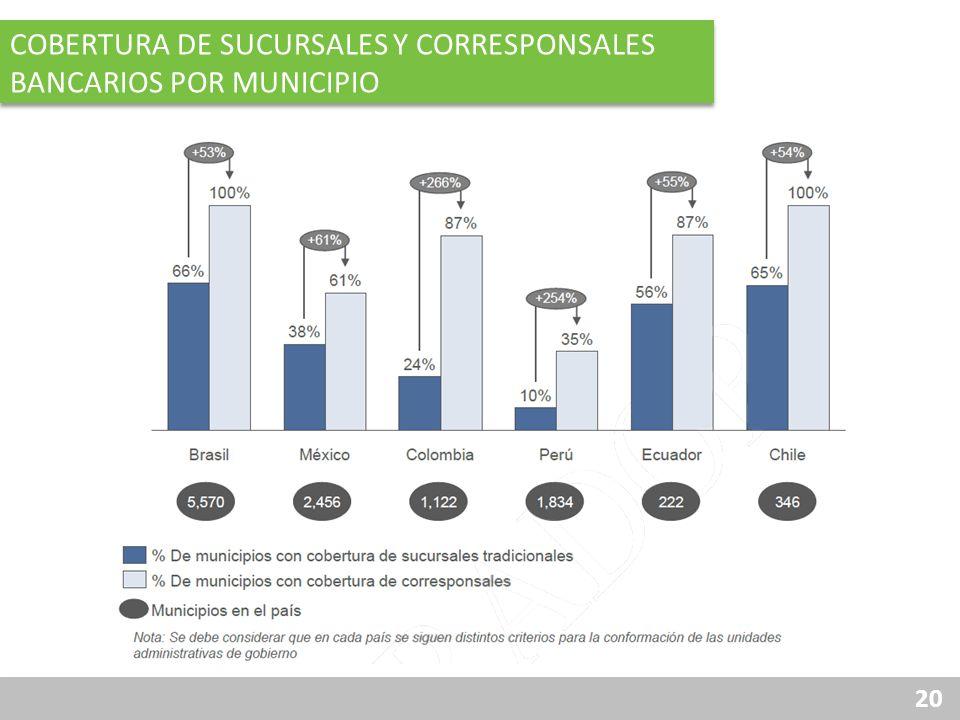Cobertura de sucursales y corresponsales bancarios por municipio