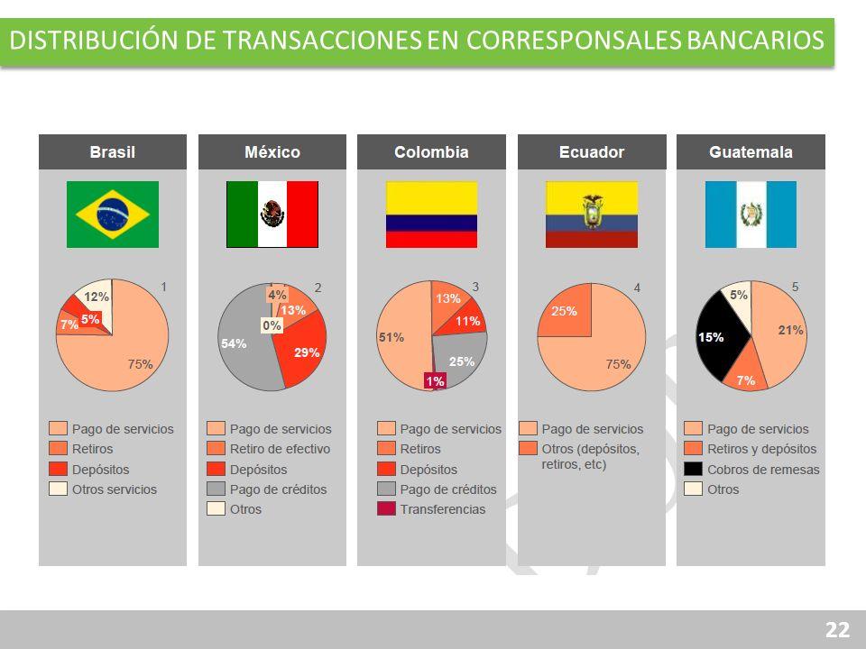 Distribución de transacciones en corresponsales bancarios