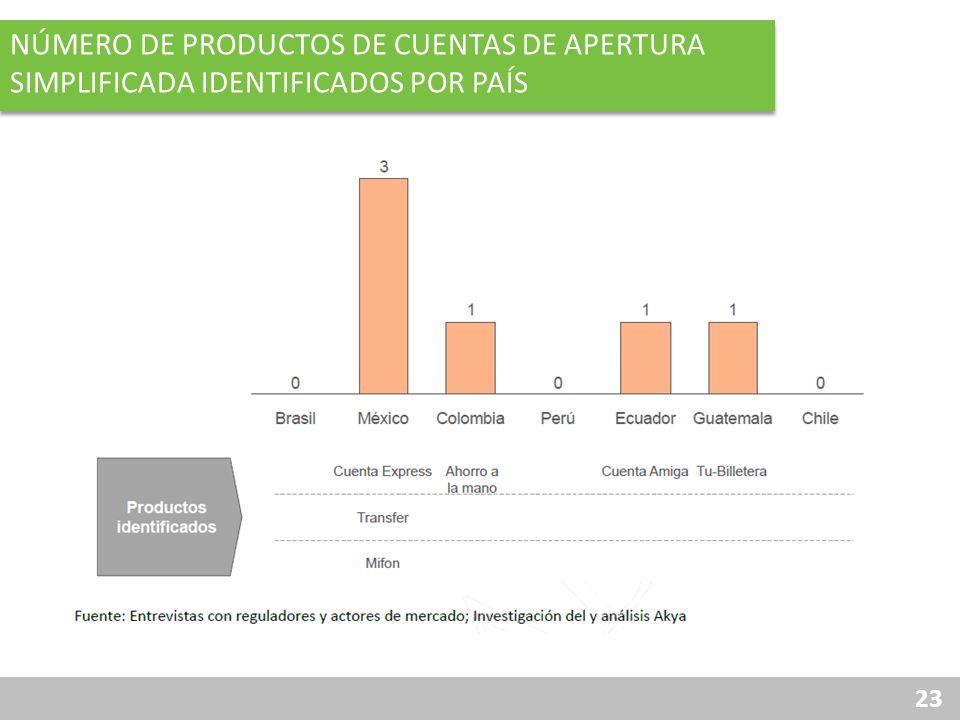 Número de productos de cuentas de apertura simplificada identificados por país