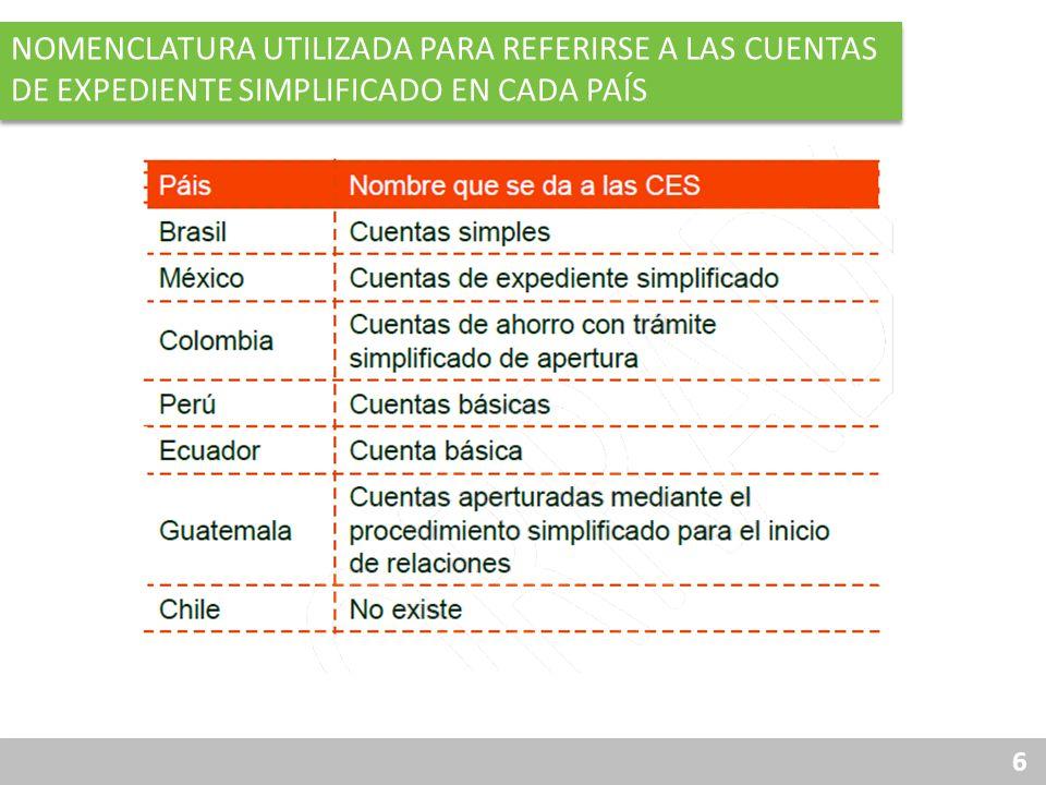 Nomenclatura utilizada para referirse a las cuentas de expediente simplificado en cada país