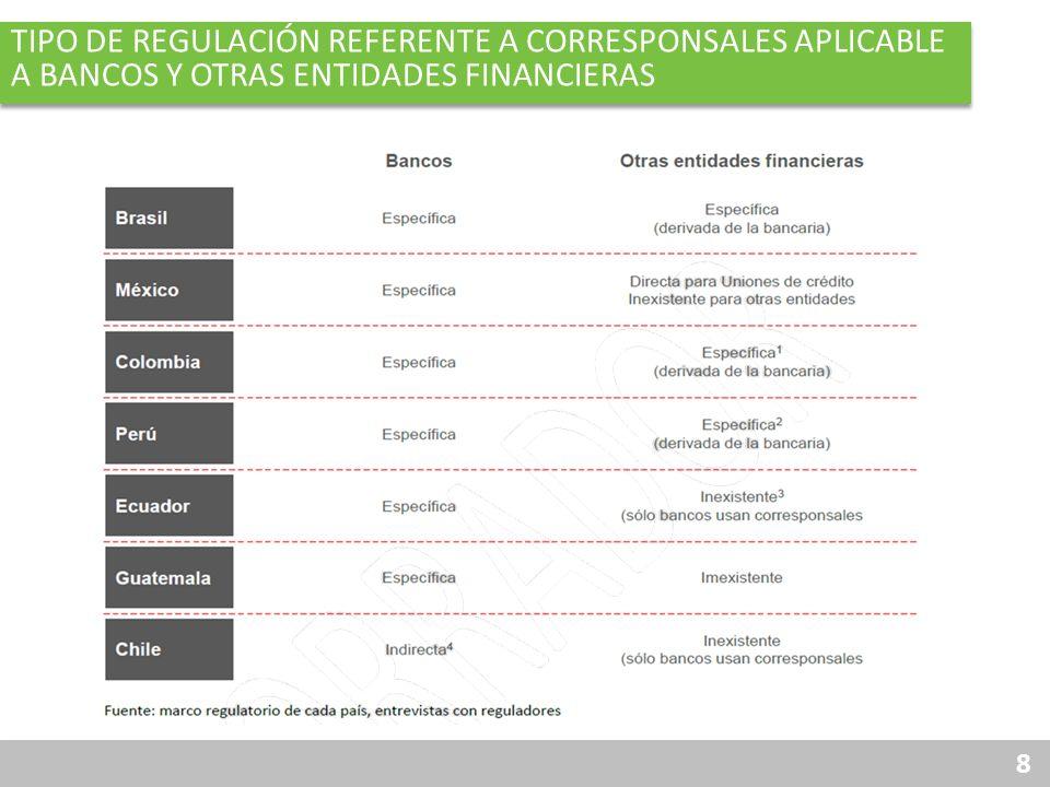 Tipo de regulación Referente a Corresponsales Aplicable a Bancos y otras entidades financieras