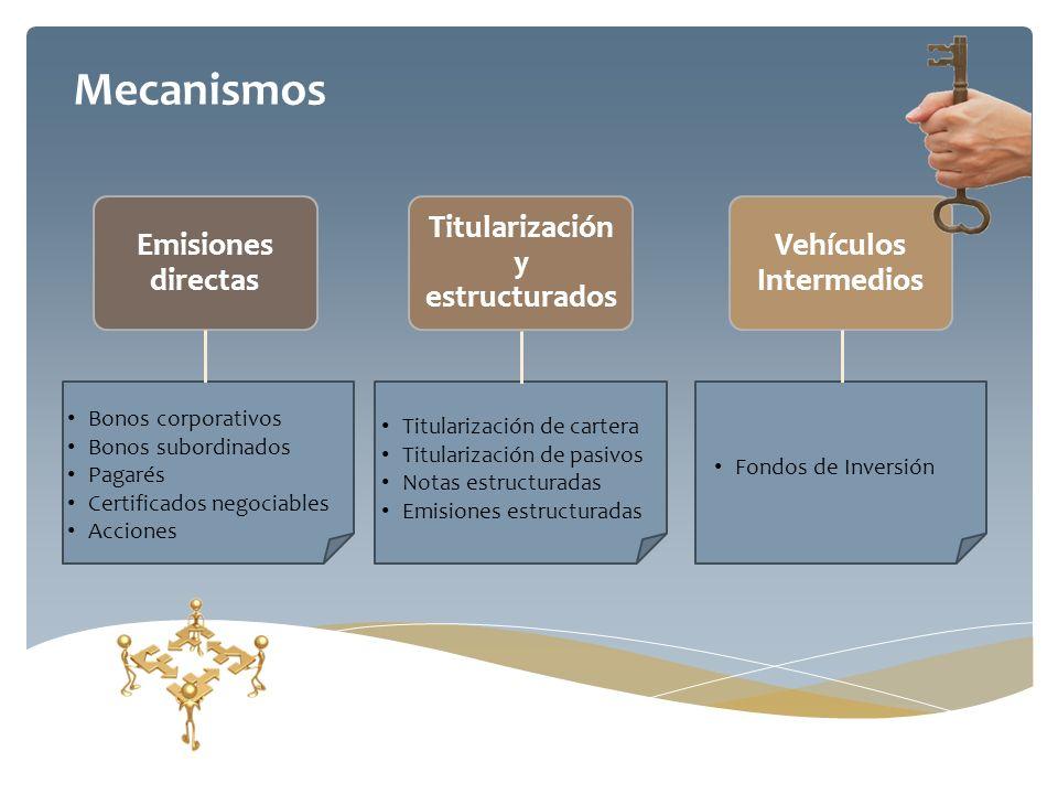 Titularización y estructurados Vehículos Intermedios