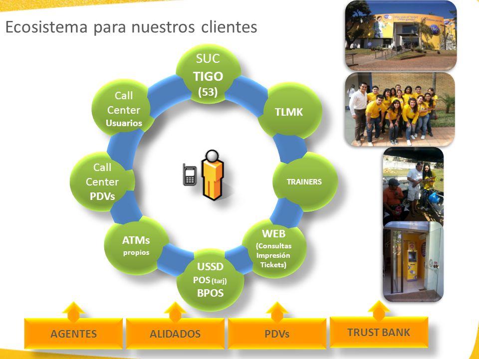 Ecosistema para nuestros clientes