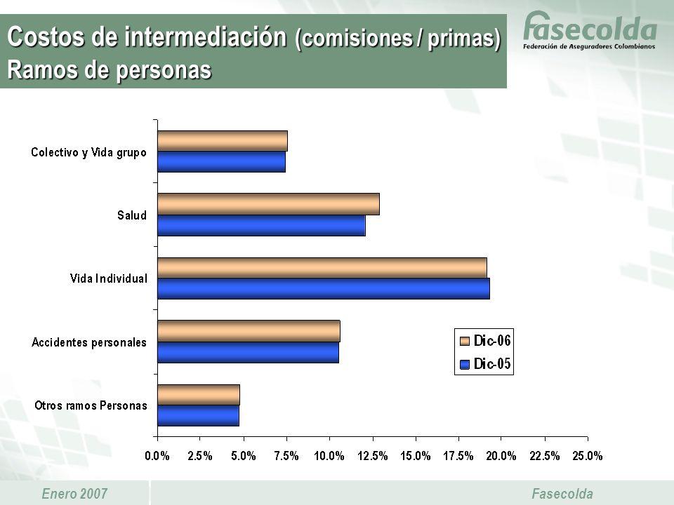 Costos de intermediación (comisiones / primas) Ramos de personas