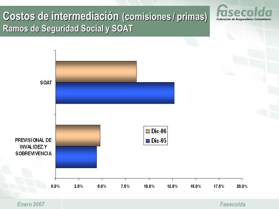 Costos de intermediación (comisiones / primas) Ramos de Seguridad Social y SOAT