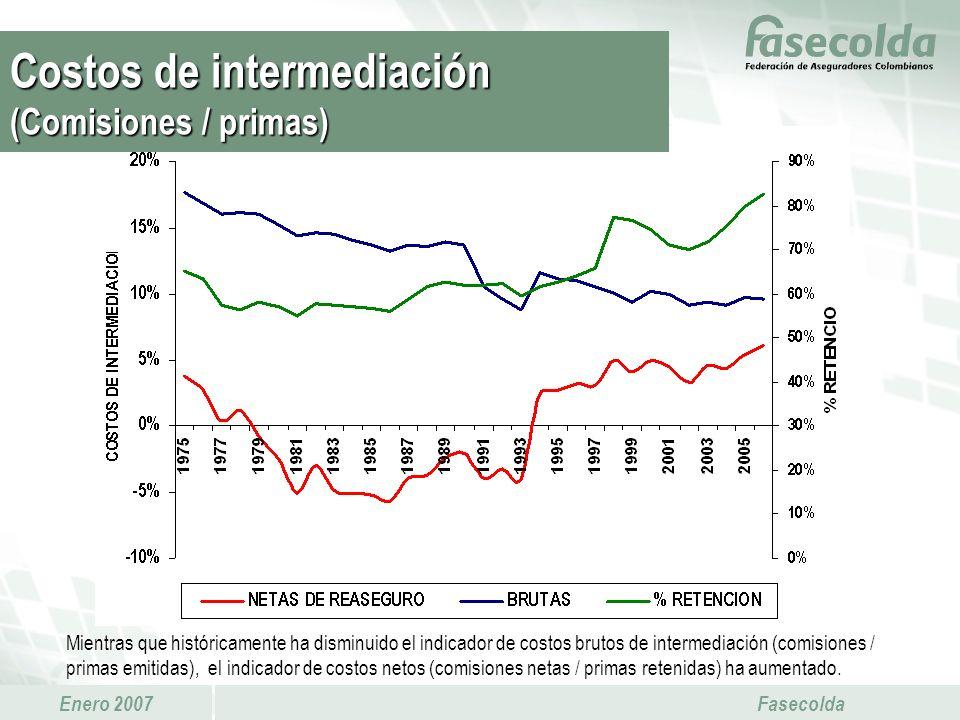 Costos de intermediación (Comisiones / primas)