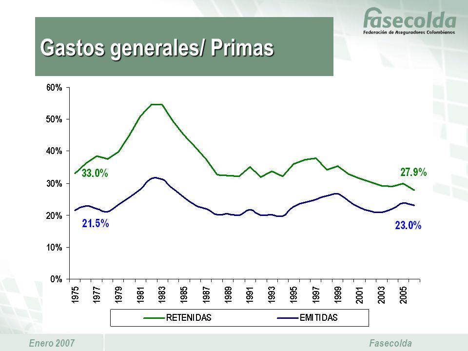 Gastos generales/ Primas