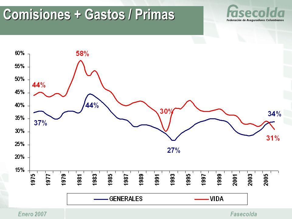 Comisiones + Gastos / Primas