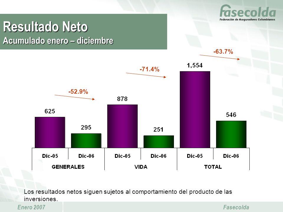 Resultado Neto Acumulado enero – diciembre