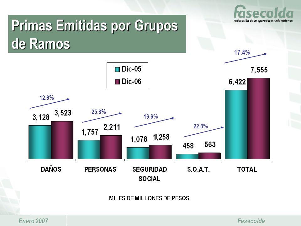 Primas Emitidas por Grupos de Ramos