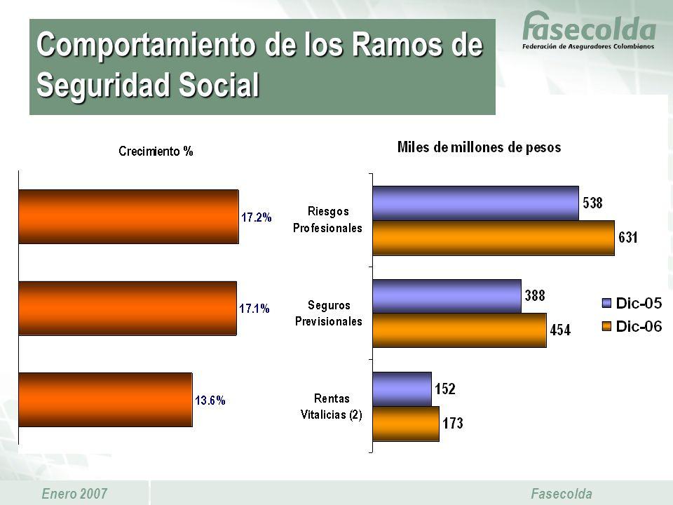 Comportamiento de los Ramos de Seguridad Social
