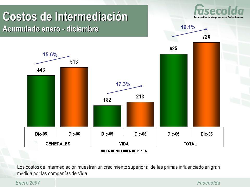Costos de Intermediación Acumulado enero - diciembre