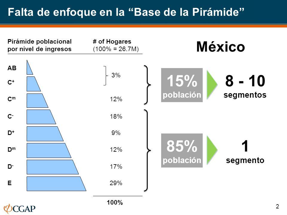 Falta de enfoque en la Base de la Pirámide