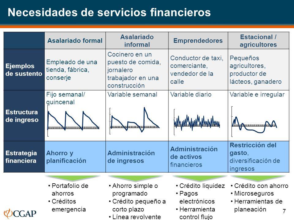 Necesidades de servicios financieros