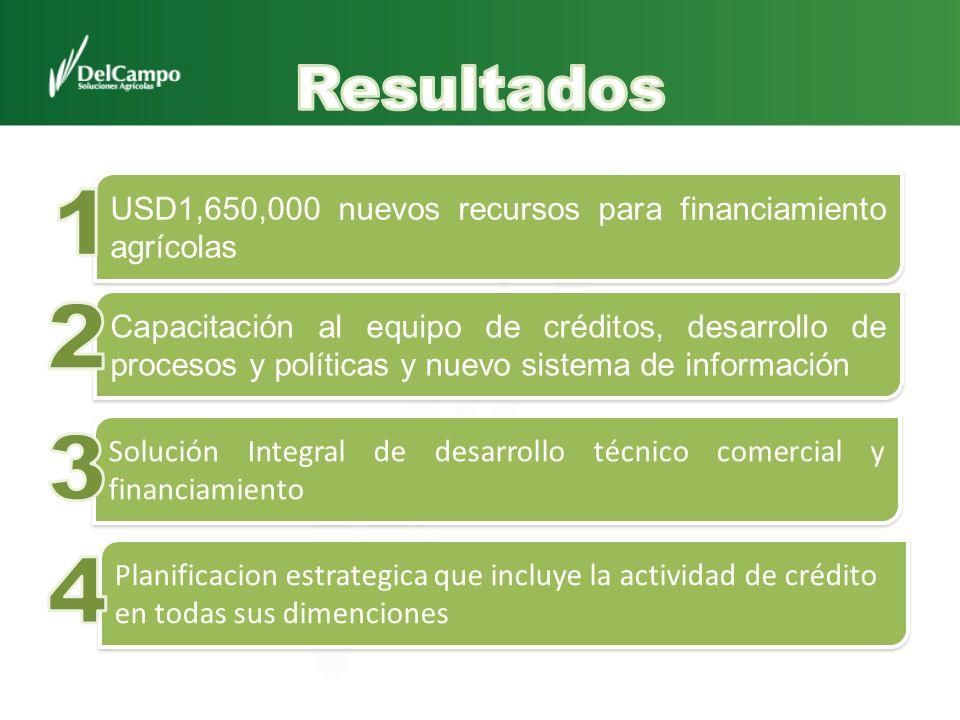 Resultados 1. USD1,650,000 nuevos recursos para financiamiento agrícolas. 2.