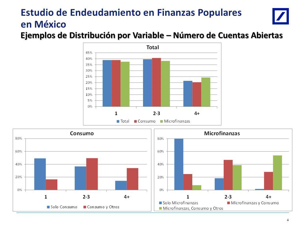 Ejemplos de Distribución por Variable – Número de Cuentas Abiertas