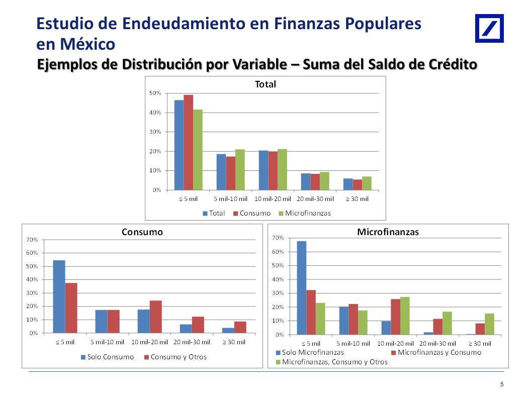 Estudio de Endeudamiento en Finanzas Populares en México