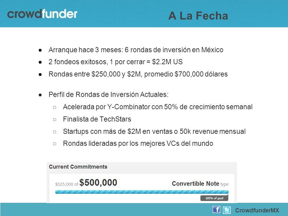A La Fecha Arranque hace 3 meses: 6 rondas de inversión en México