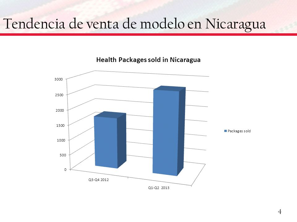 Tendencia de venta de modelo en Nicaragua