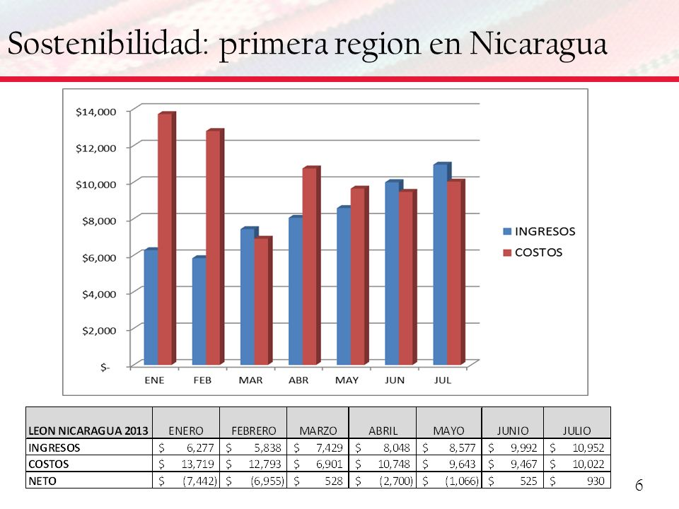 Sostenibilidad: primera region en Nicaragua