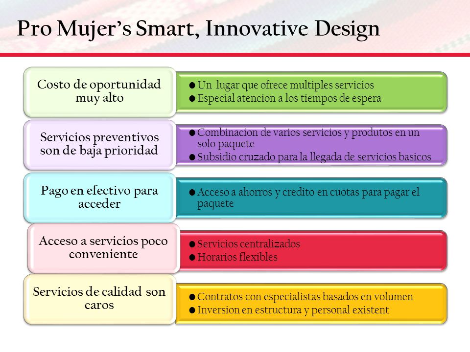 Pro Mujer's Smart, Innovative Design
