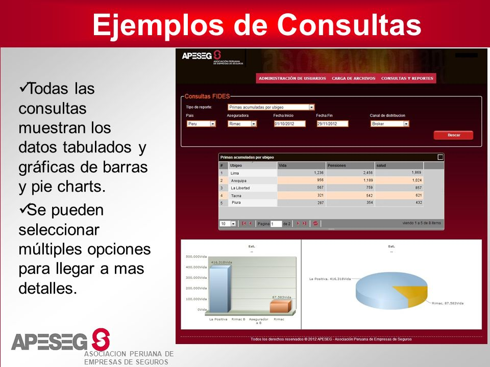 Ejemplos de Consultas Todas las consultas muestran los datos tabulados y gráficas de barras y pie charts.