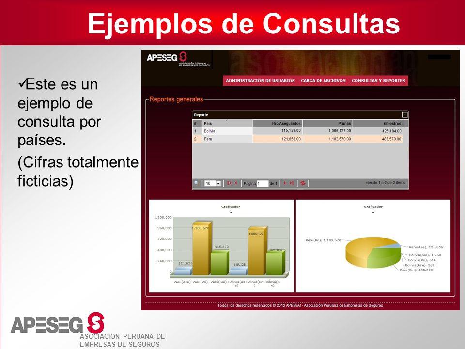 Ejemplos de Consultas Este es un ejemplo de consulta por países.