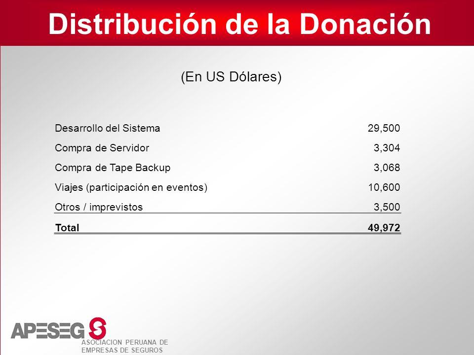 Distribución de la Donación