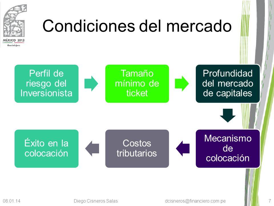 Condiciones del mercado