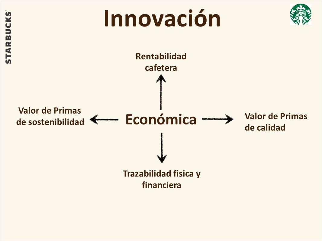 Innovación Económica Rentabilidad cafetera