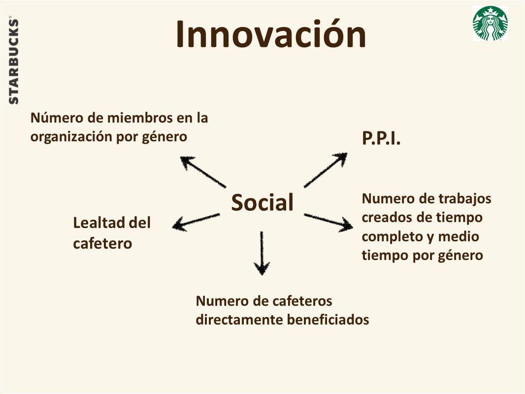 Innovación Social P.P.I. Lealtad del cafetero