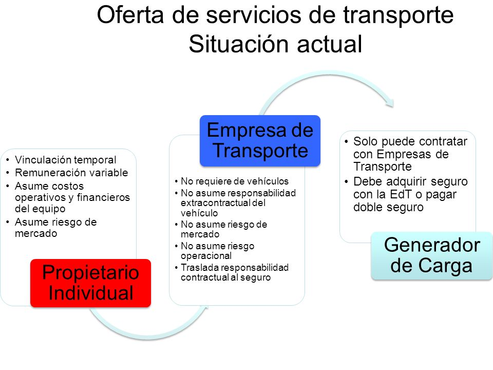 Oferta de servicios de transporte Situación actual