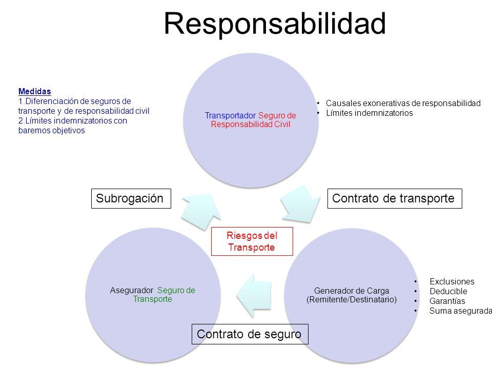Responsabilidad Subrogación Contrato de transporte Contrato de seguro