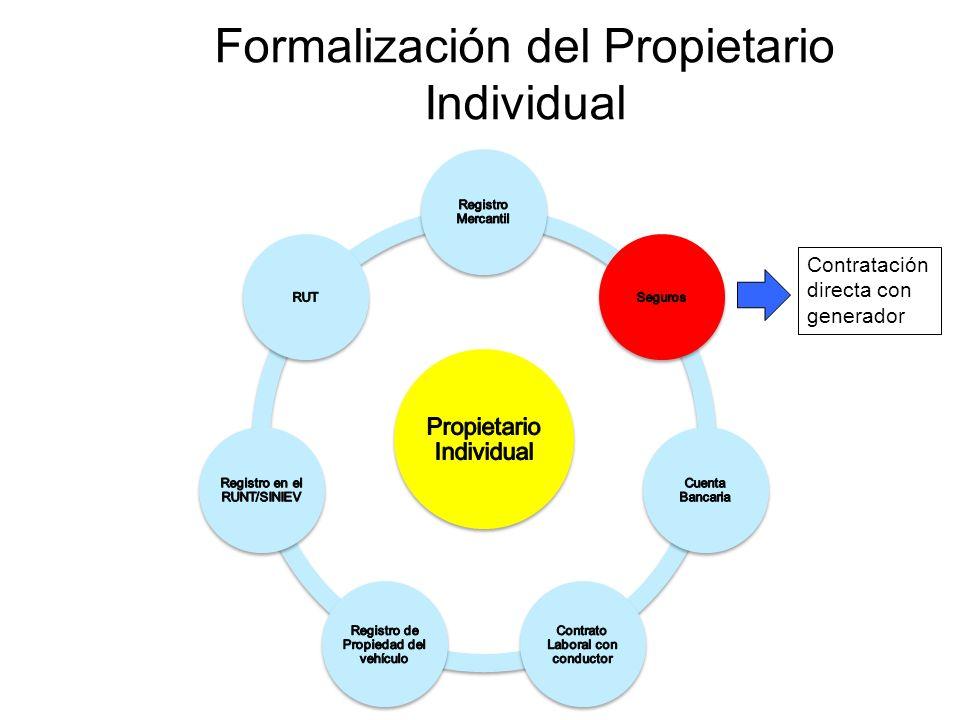 Formalización del Propietario Individual