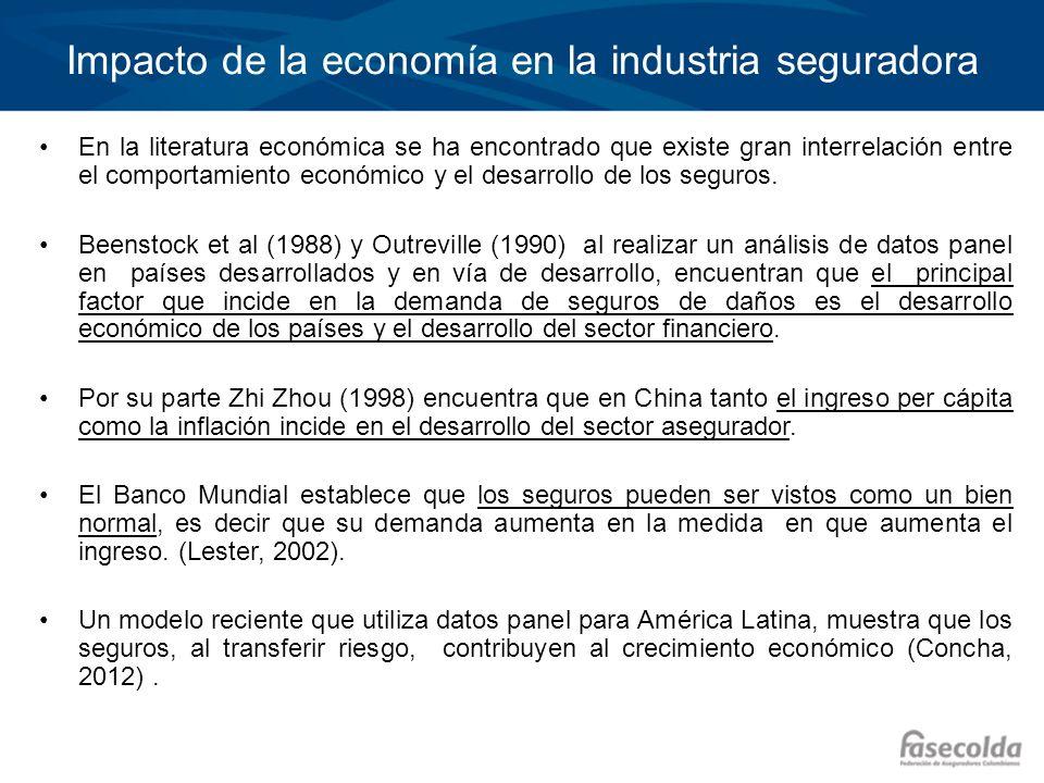 Impacto de la economía en la industria seguradora