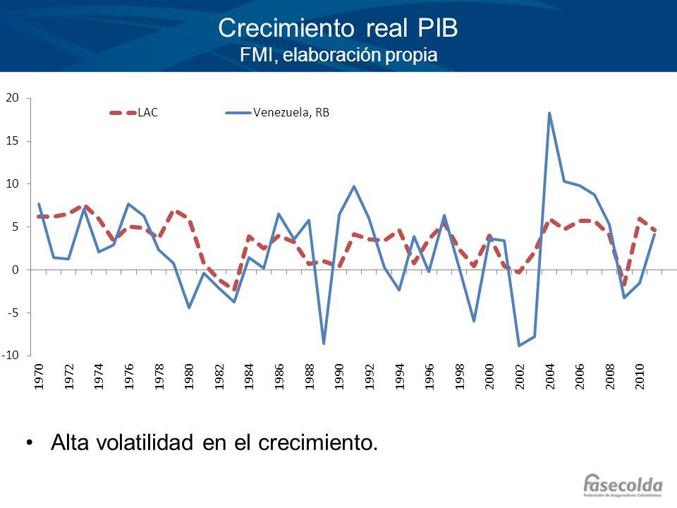 Crecimiento real PIB FMI, elaboración propia