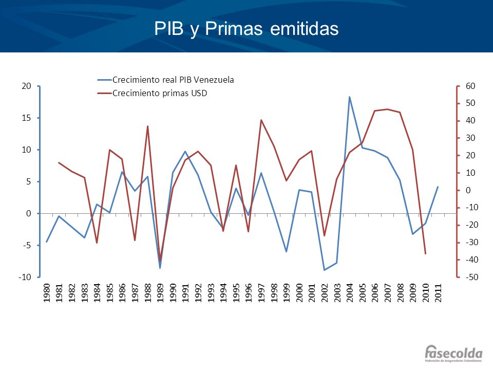 PIB y Primas emitidas