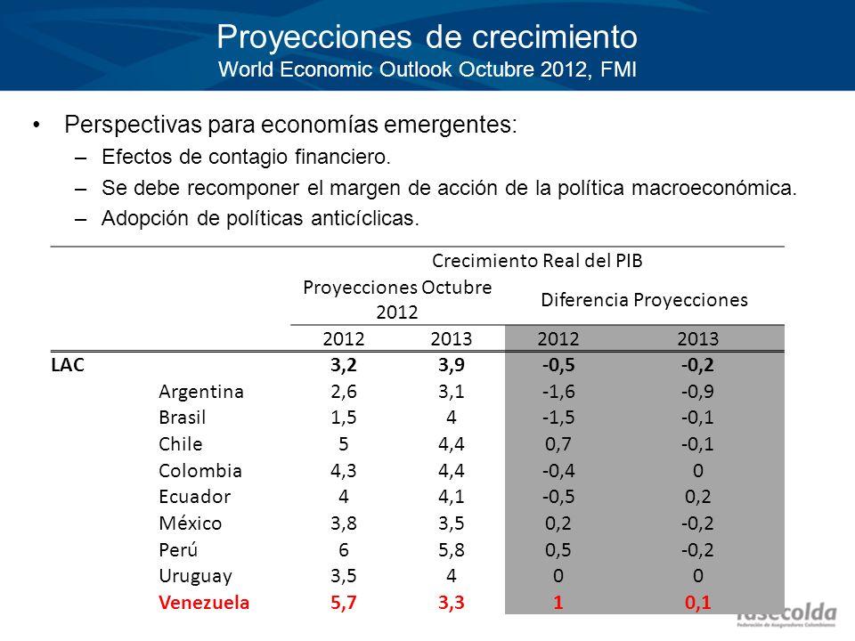 Proyecciones de crecimiento World Economic Outlook Octubre 2012, FMI